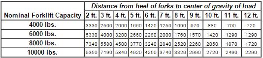 Craneboom_LCH5_chart