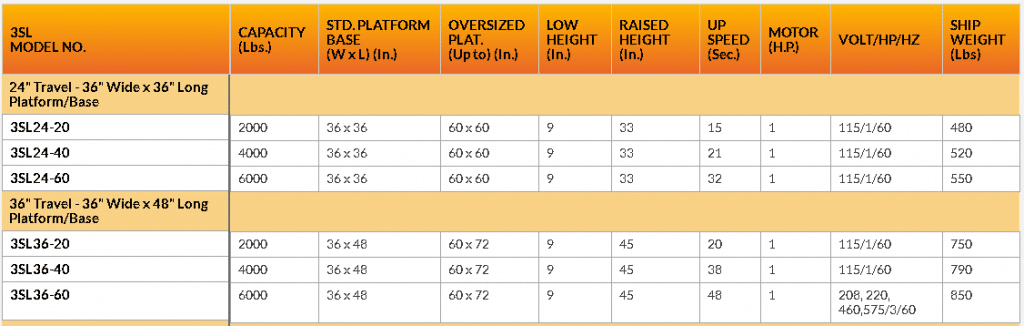 3SL24-35 series lift table chart