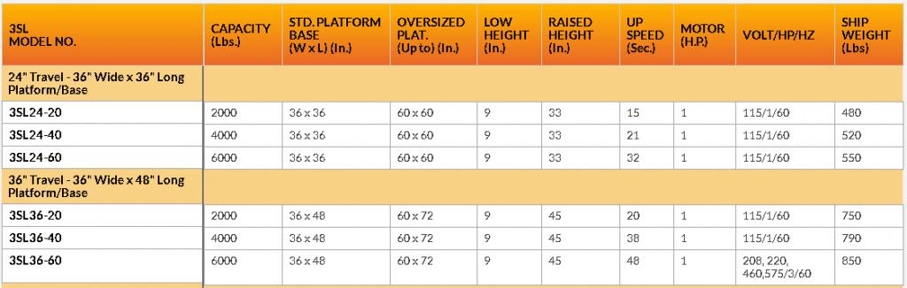 3SL24-35 series lift table chart
