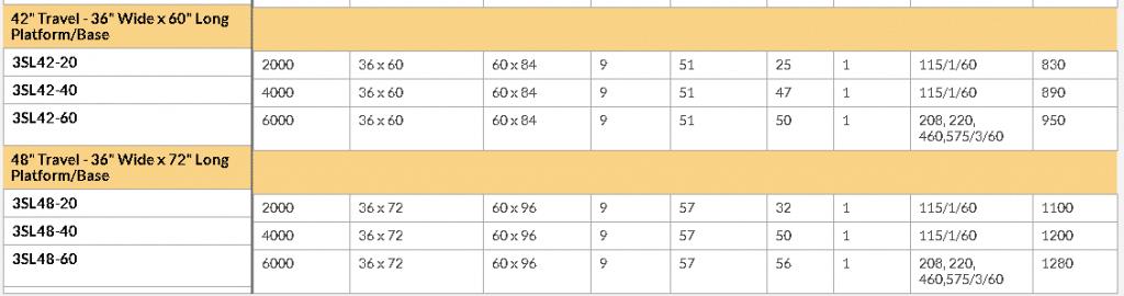 3SL42-48 series lift table chart