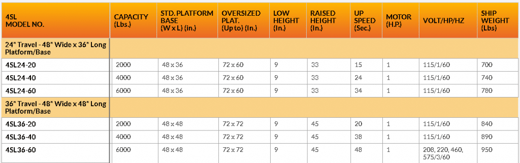 4SL 24-36 series lift table chart