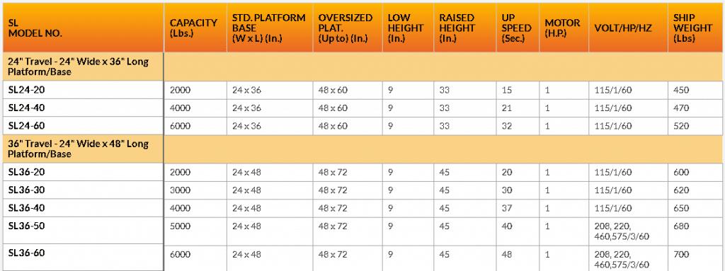 SL24-SL36 series lift table chart