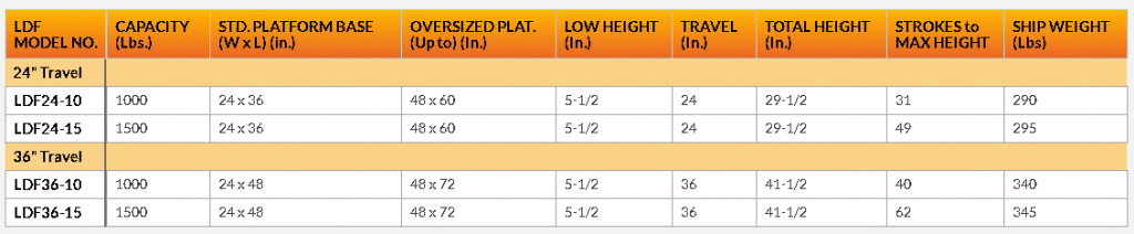 Foot Pump lift table chart