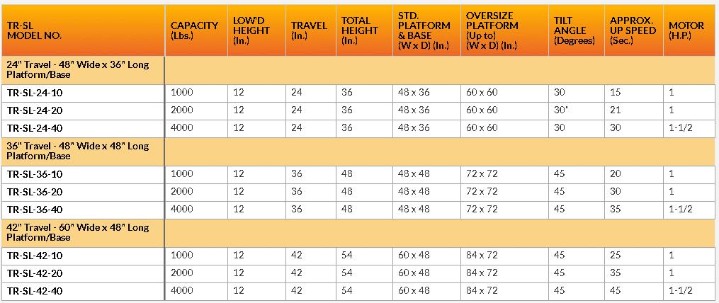 Lift tilt table chart