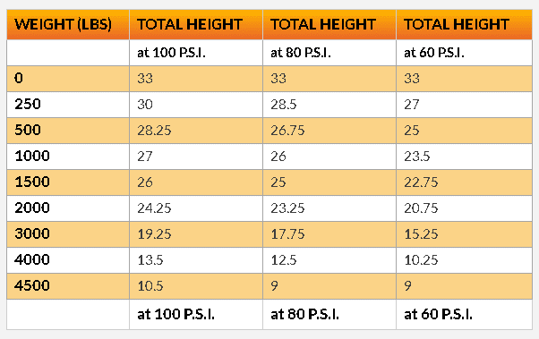 Self leveler - total height chart